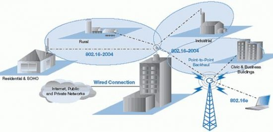 WiMAX: беспроводная магистраль в будущее