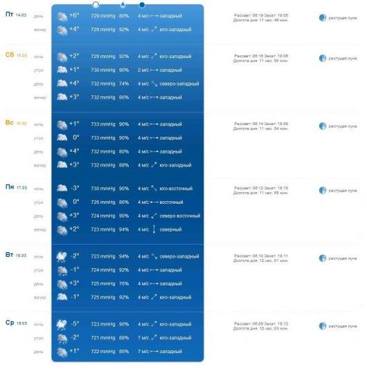 Прогноз погоды на  пятницу-среду