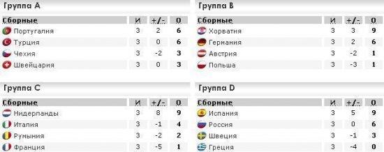Россия в четвертьфинале Евро-2008!