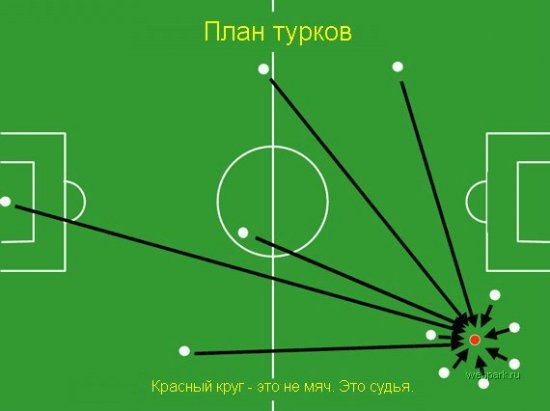 Планы игры разных сборных