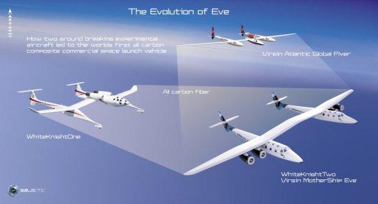 Ричард Бренсон представил новый самолет-носитель