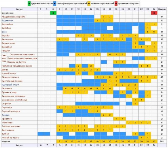 Календарь Олимпийских Игр в Пекине
