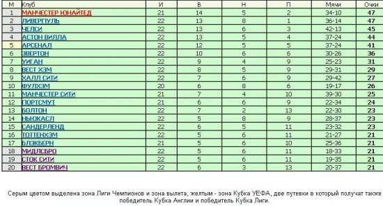 Обзор чемпионата Англии по футболу(10янв.-19янв.)+таблица